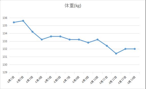 2019年4月1~2週間分の体重の経過