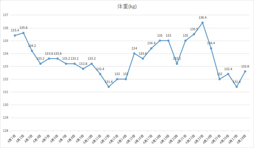 2019年4月1~4週間分体重の動き