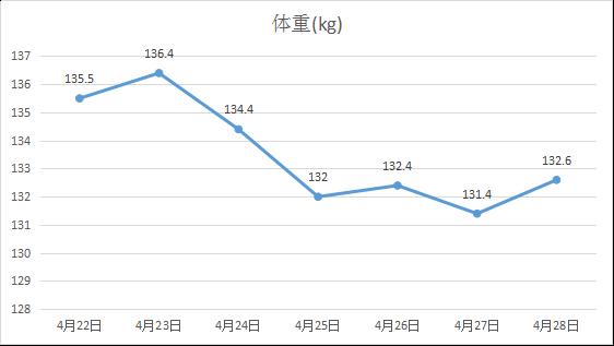 2019年4月4週目体重の動き
