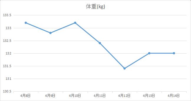 2019年4月2週目の体重の経過