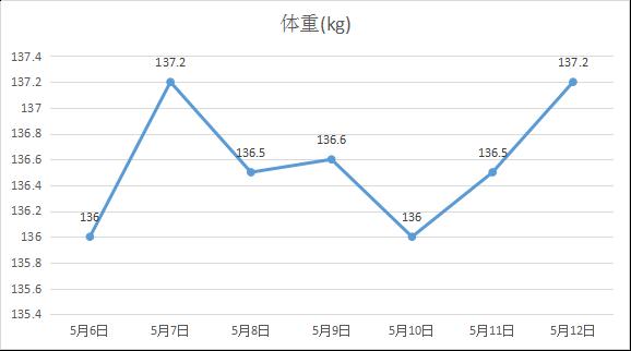 2019年5月2週目 体重の動き
