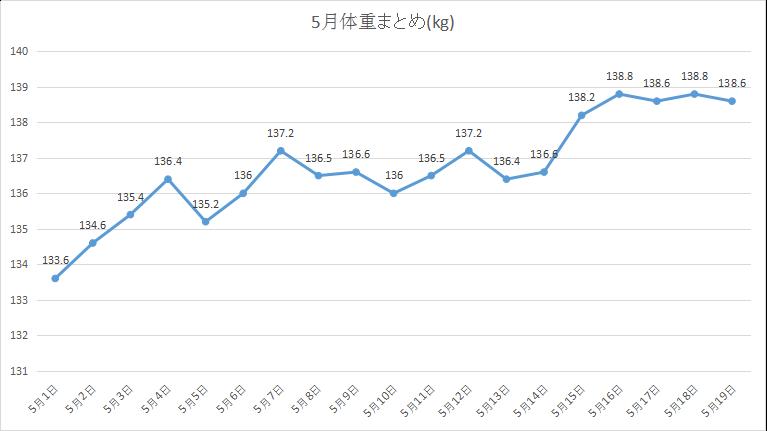 2019年5月まとめ3週分 体重の動き