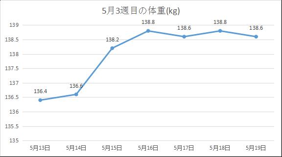 2019年5月3週目 体重の動き