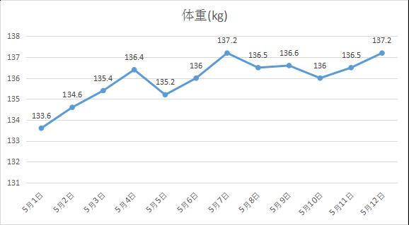 2019年5月まとめ2週分 体重の動き